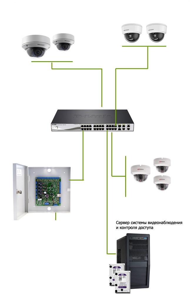 Система сигналізаціїї та відеонагляду