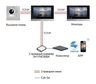 Фото №2 товара домофонный IP конвертер Dahua DH-VTNC3000A