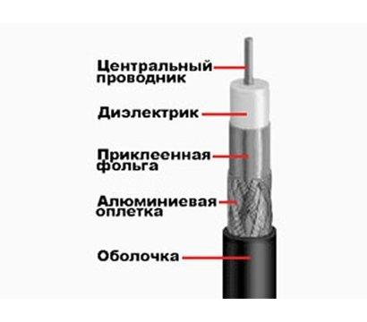 Фото коаксиального кабеля FinMark F 660BV Black